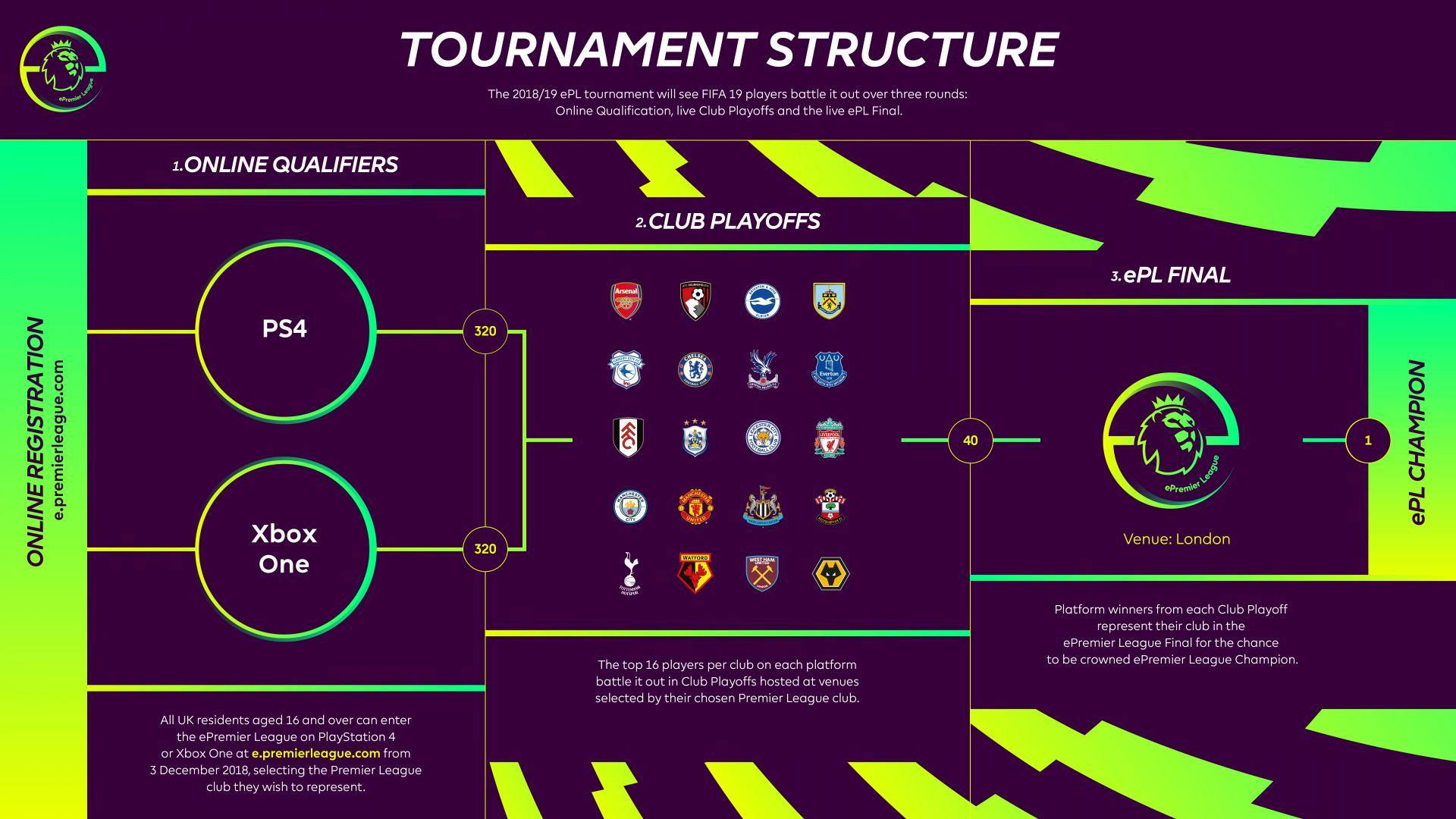 EA Sports announce FIFA 20 ePremier League tournament