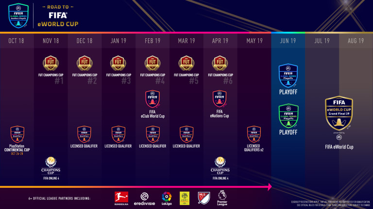 FIFA pros and commentators react to FIFA 20 FUT Champions changes and new tournaments